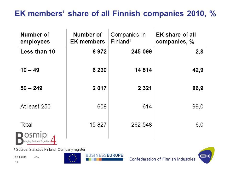 25.1.2012JSu EK members share of all Finnish companies 2010, % Number of employees Number of EK members Companies in Finland 1 EK share of all companies, % Less than 106 972245 0992,8 10 – 496 23014 51442,9 50 – 2492 0172 32186,9 At least 25060861499,0 Total15 827262 5486,0 1 Source: Statistics Finland, Company register 11