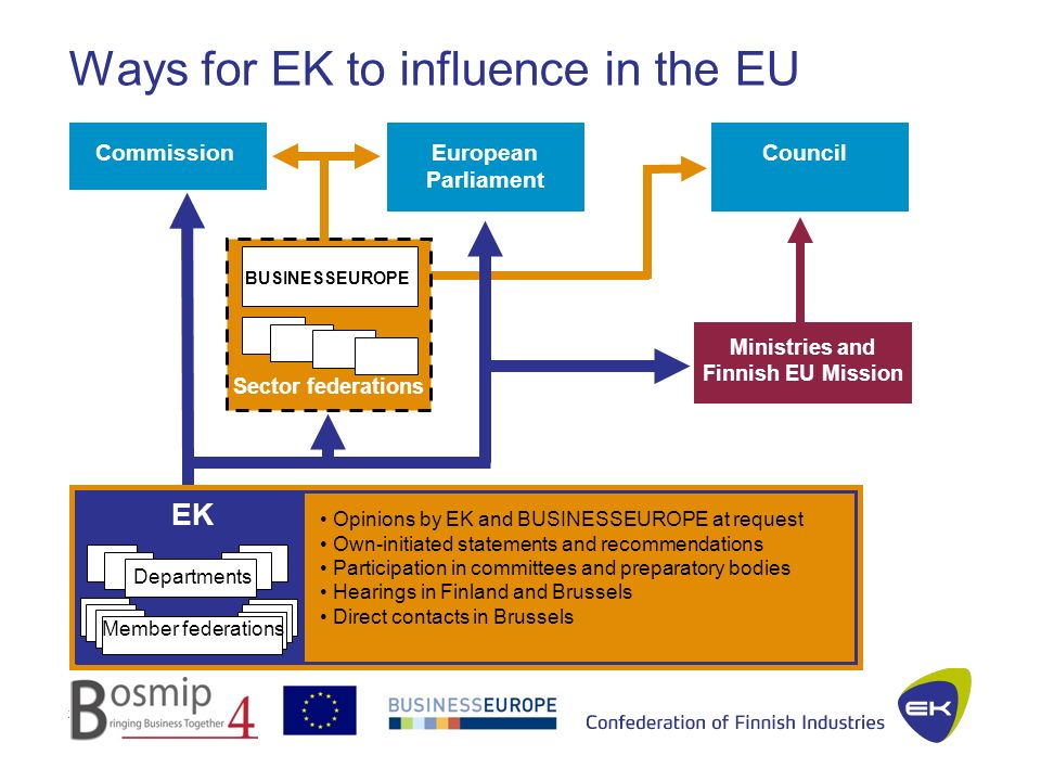 25.1.2012JSu 17 Ways for EK to influence in the EU CommissionEuropean Parliament Council Ministries and Finnish EU Mission Opinions by EK and BUSINESSEUROPE at request Own-initiated statements and recommendations Participation in committees and preparatory bodies Hearings in Finland and Brussels Direct contacts in Brussels BUSINESSEUROPE Sector federations EK Departments Member federations