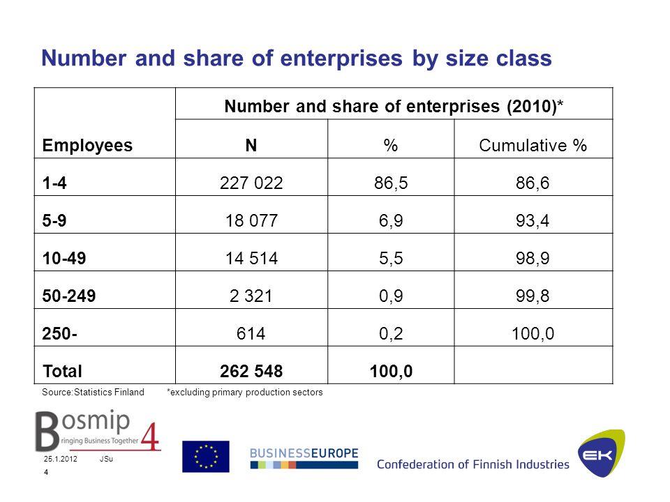 25.1.2012JSu 5 Finnish enterprises by size class Size class Number of enterprises (excl.