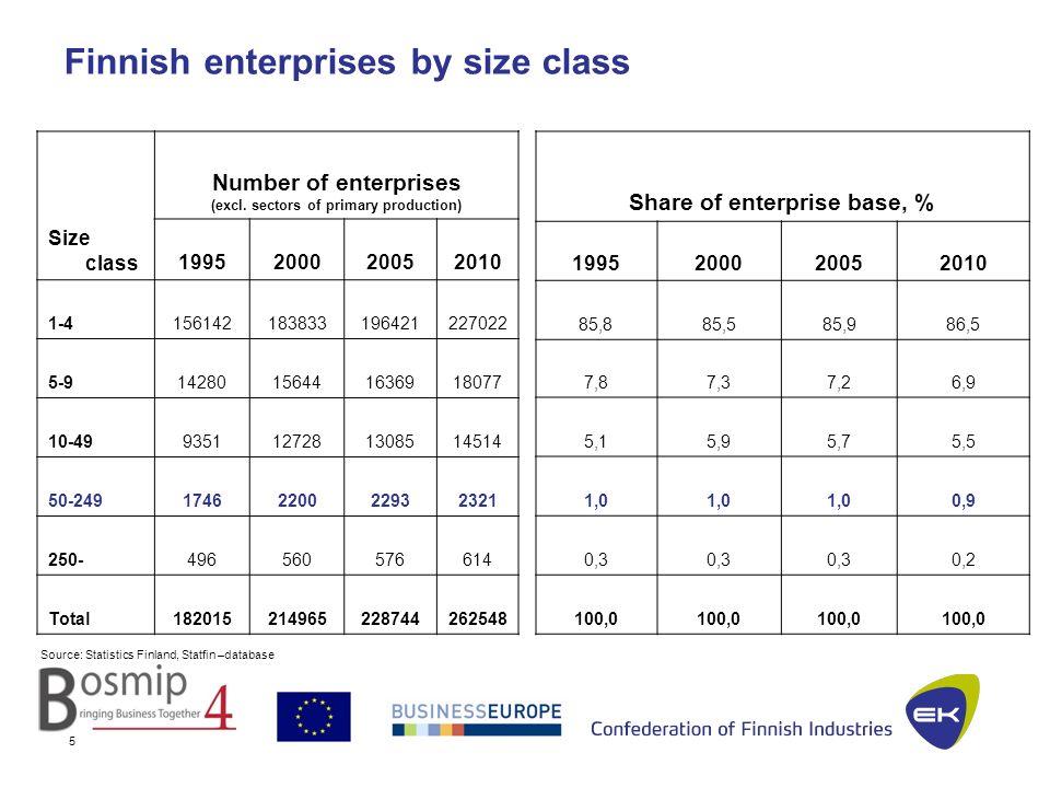 25.1.2012JSu 6 Source: OECD (2009).Measuring Entrepreneurship.