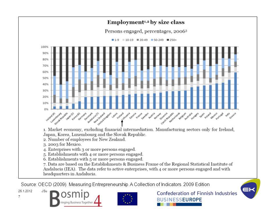 25.1.2012JSu 7 Source: OECD (2009). Measuring Entrepreneurship.