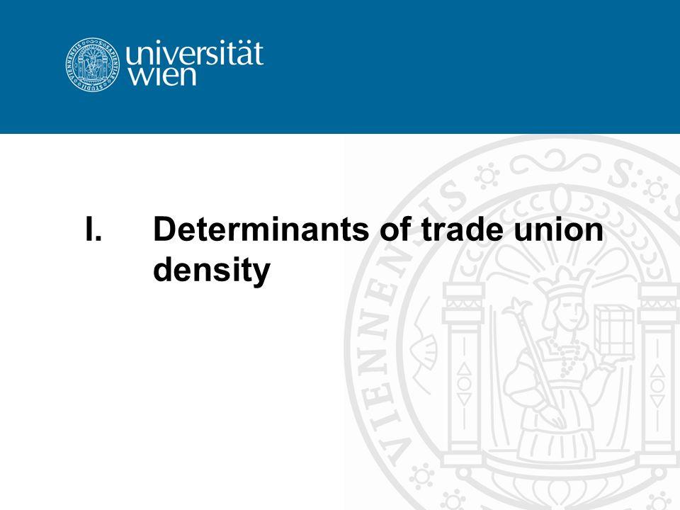 I.Determinants of trade union density