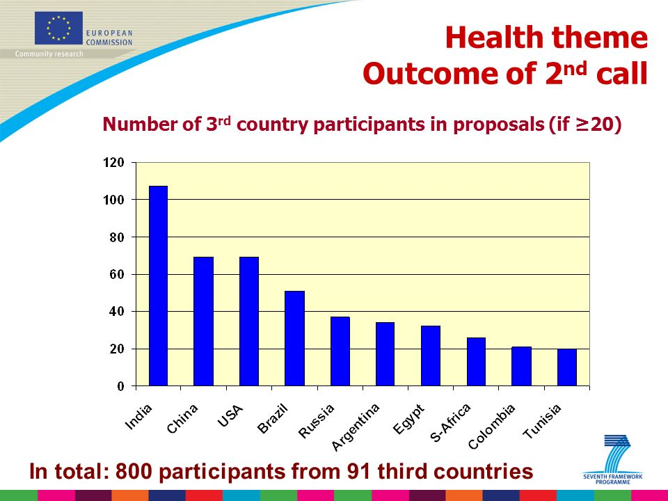Indridi Benediktsson In total: 800 participants from 91 third countries Health theme Outcome of 2 nd call Number of 3 rd country participants in proposals (if 20)