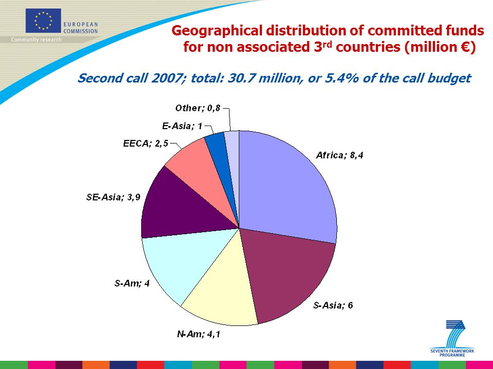 Indridi Benediktsson Geographical distribution of committed funds for non associated 3 rd countries (million ) Second call 2007; total: 30.7 million, or 5.4% of the call budget