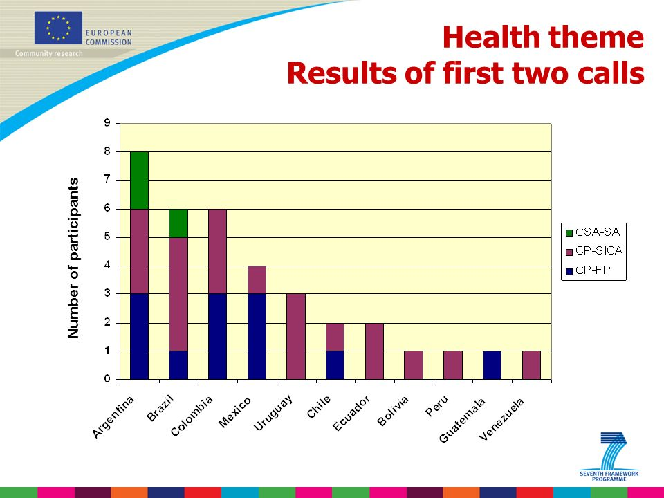 Indridi Benediktsson Health theme Results of first two calls Number of participants