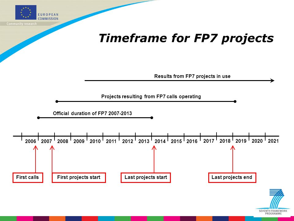 Indridi Benediktsson Timeframe for FP7 projects 2012 2006 200720142008200920102015201120132016 Official duration of FP7 2007-2013 Projects resulting from FP7 calls operating Results from FP7 projects in use Last projects startFirst projects startFirst callsLast projects end 20172018201920202021
