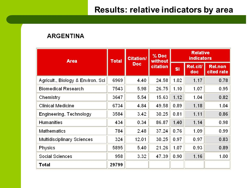 Results: relative indicators by area ARGENTINA