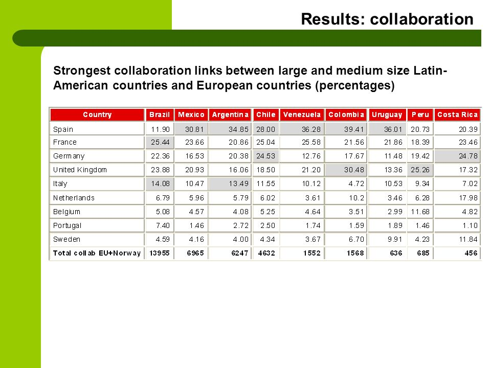 Results: collaboration Strongest collaboration links between large and medium size Latin- American countries and European countries (percentages)