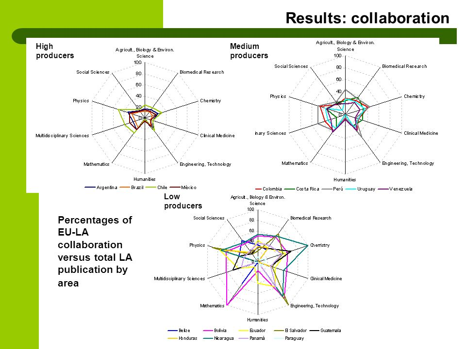 Percentages of EU-LA collaboration versus total LA publication by area Low producers Medium producers High producers Results: collaboration