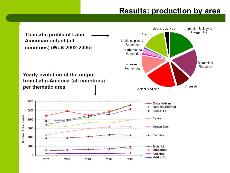 Results: production by area Thematic profile of Latin- American output (all countries) (WoS ) Yearly evolution of the output from Latin-America (all countries) per thematic area