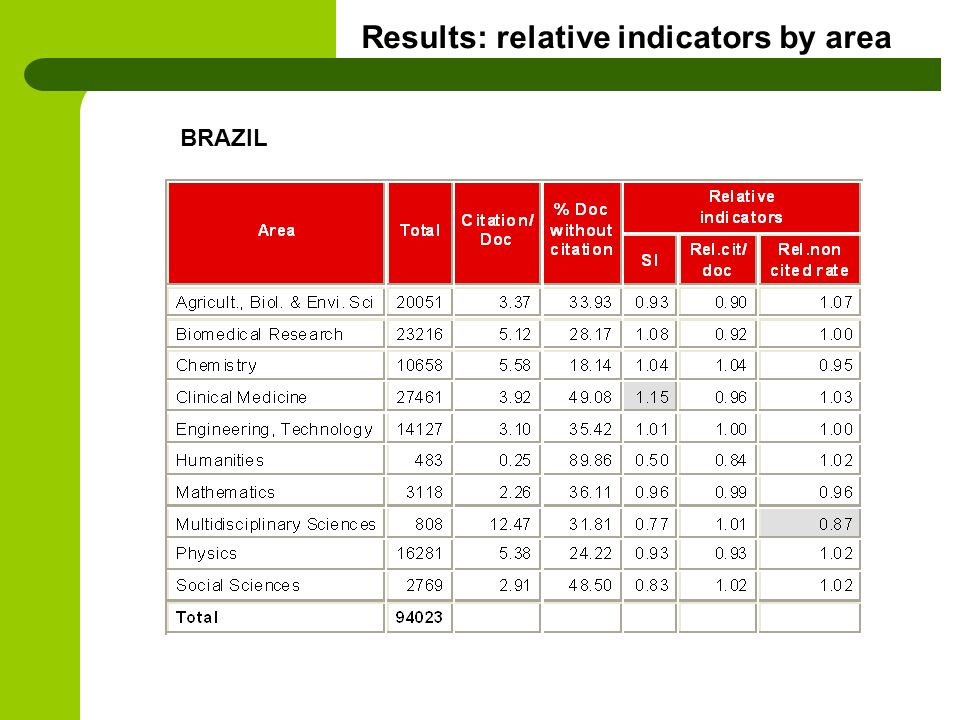 Results: relative indicators by area BRAZIL