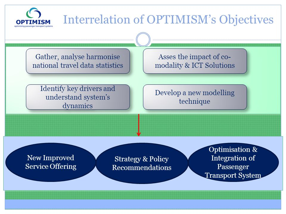 Interrelation of OPTIMISMs Objectives Gather, analyse harmonise national travel data statistics Identify key drivers and understand systems dynamics Develop a new modelling technique New Improved Service Offering Strategy & Policy Recommendations Optimisation & Integration of Passenger Transport System Asses the impact of co- modality & ICT Solutions