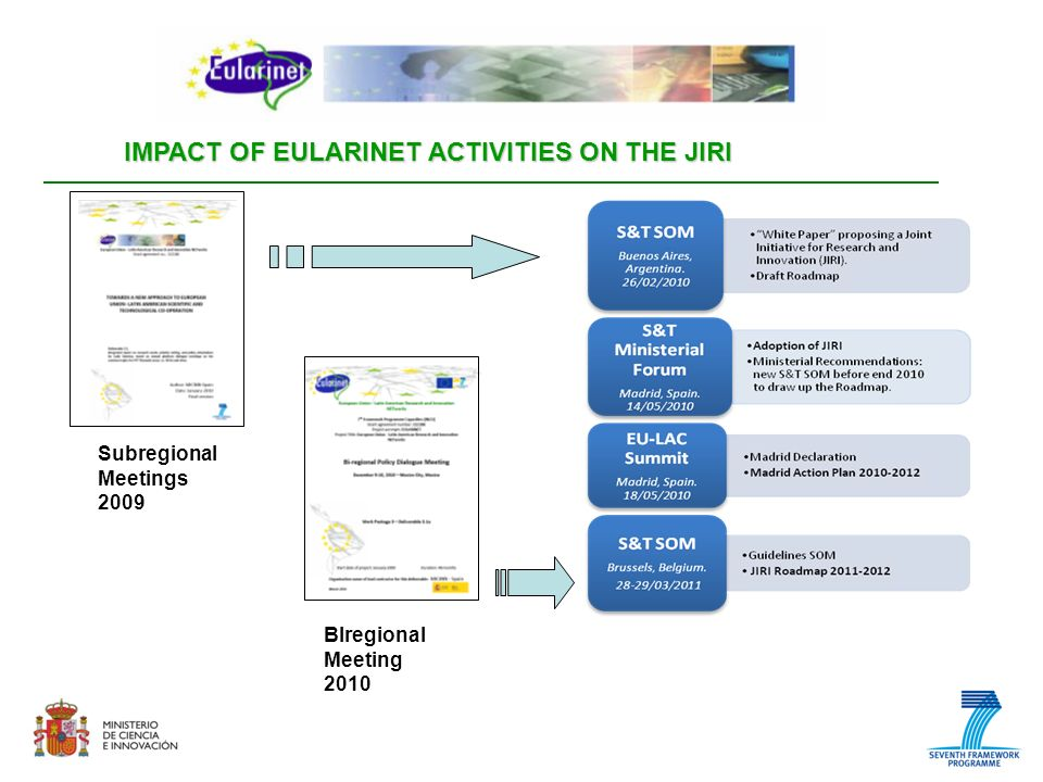 IMPACT OF EULARINET ACTIVITIES ON THE JIRI Subregional Meetings 2009 BIregional Meeting 2010