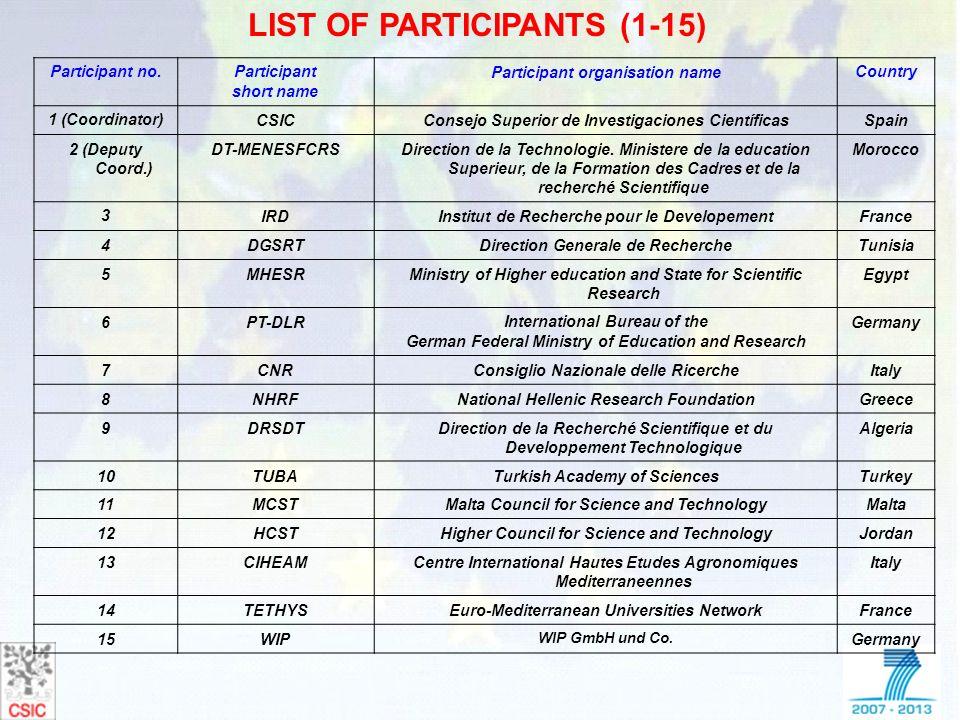 LIST OF PARTICIPANTS (1-15) Participant no.Participant short name Participant organisation nameCountry 1 (Coordinator)CSICConsejo Superior de Investig