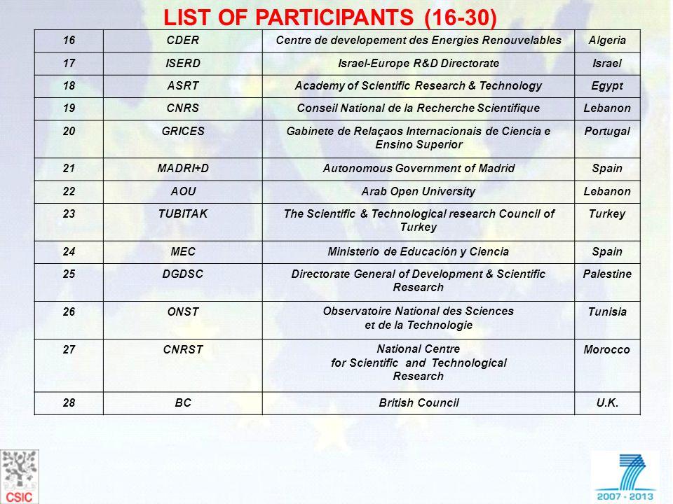 16CDERCentre de developement des Energies RenouvelablesAlgeria 17ISERDIsrael-Europe R&D DirectorateIsrael 18ASRTAcademy of Scientific Research & Techn