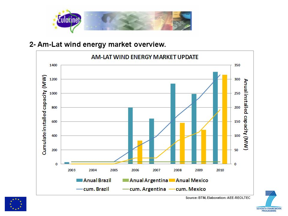 2- Am-Lat wind energy market overview. Source: BTM, Elaboration: AEE-REOLTEC