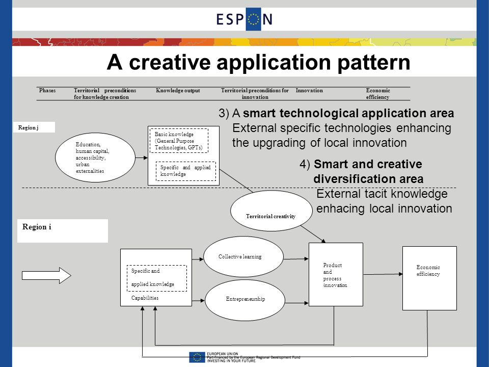 A creative application pattern 3) A smart technological application area External specific technologies enhancing the upgrading of local innovation 4) Smart and creative diversification area External tacit knowledge enhacing local innovation PhasesTerritorial preconditions for knowledge creation Knowledge outputTerritorial preconditions for innovation InnovationEconomic efficiency Product and process innovation Economic efficiency Collective learning Entrepreneurship Specific and applied knowledge Capabilities Territorial creativity Basic knowledge (General Purpose Technologies, GPTs) Specific and applied knowledge Region j Education, human capital, accessibility, urban externalities Region i