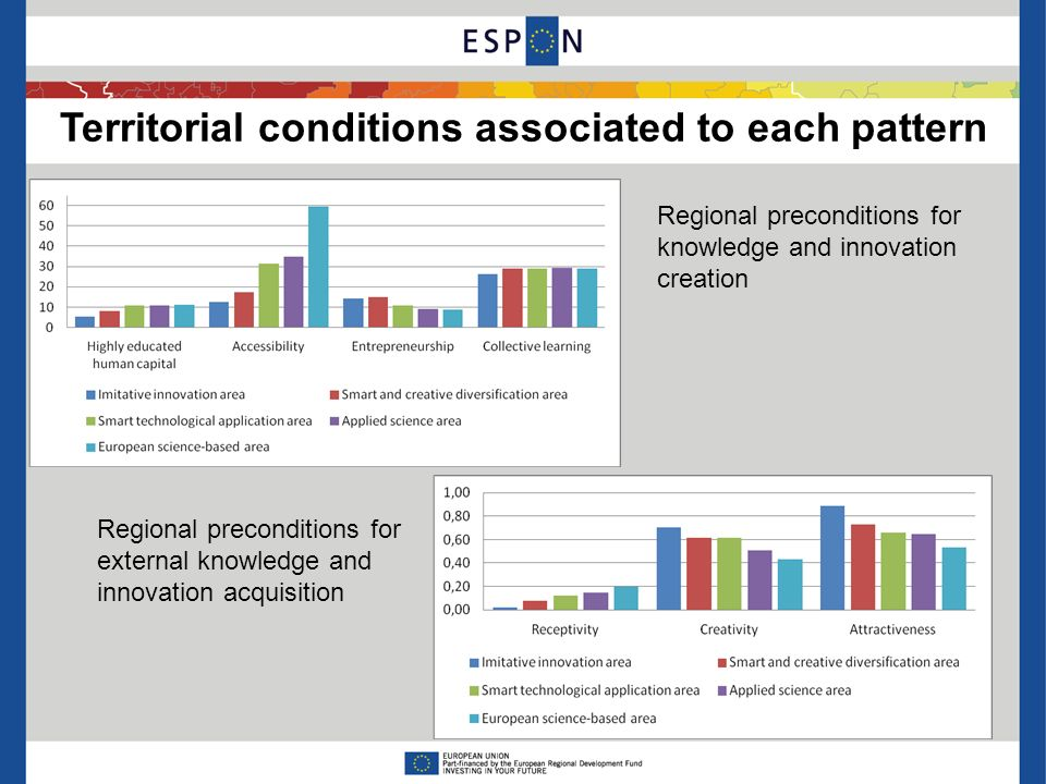 Territorial conditions associated to each pattern Regional preconditions for knowledge and innovation creation Regional preconditions for external knowledge and innovation acquisition