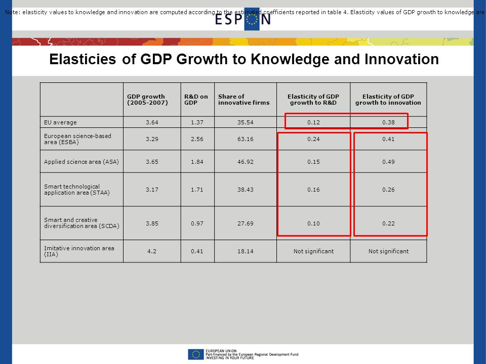 Elasticies of GDP Growth to Knowledge and Innovation GDP growth ( ) R&D on GDP Share of innovative firms Elasticity of GDP growth to R&D Elasticity of GDP growth to innovation EU average European science-based area (ESBA) Applied science area (ASA) Smart technological application area (STAA) Smart and creative diversification area (SCDA) Imitative innovation area (IIA) Not significant Note: elasticity values to knowledge and innovation are computed according to the estimated coefficients reported in table 4.