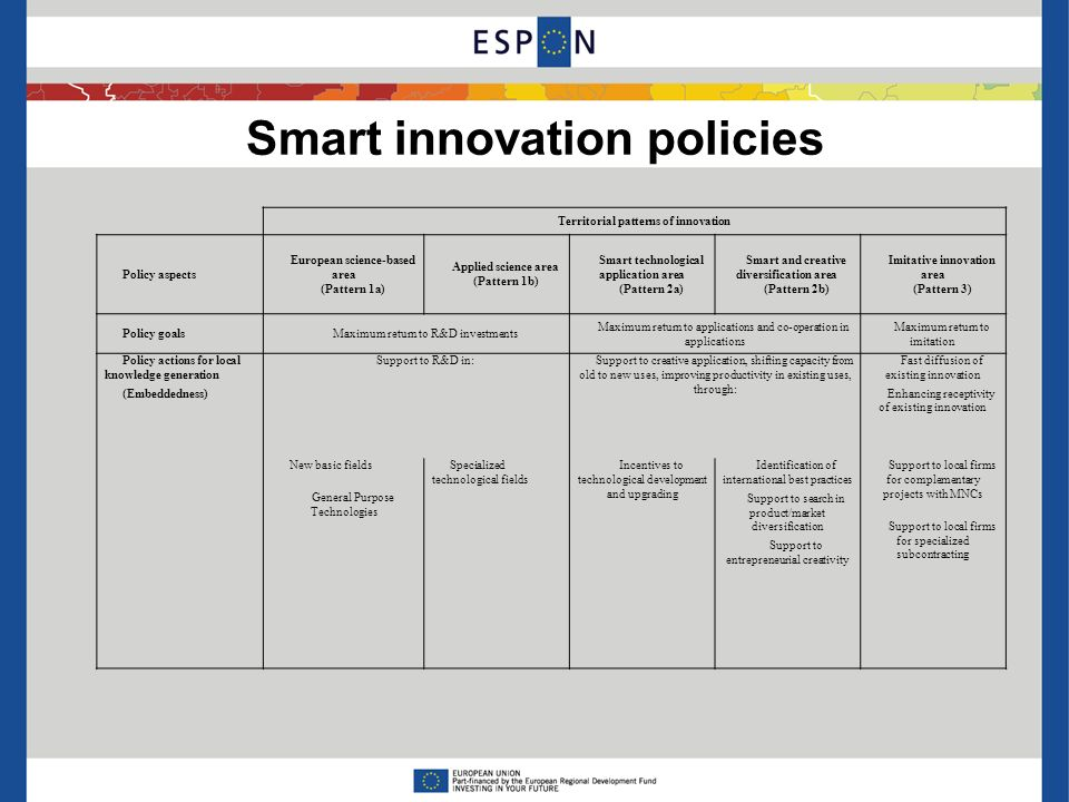 Smart innovation policies Territorial patterns of innovation Policy aspects European science-based area (Pattern 1a) Applied science area (Pattern 1b) Smart technological application area (Pattern 2a) Smart and creative diversification area (Pattern 2b) Imitative innovation area (Pattern 3) Policy goalsMaximum return to R&D investments Maximum return to applications and co-operation in applications Maximum return to imitation Policy actions for local knowledge generation (Embeddedness) Support to R&D in:Support to creative application, shifting capacity from old to new uses, improving productivity in existing uses, through: Fast diffusion of existing innovation Enhancing receptivity of existing innovation New basic fields General Purpose Technologies Specialized technological fields Incentives to technological development and upgrading Identification of international best practices Support to search in product/market diversification Support to entrepreneurial creativity Support to local firms for complementary projects with MNCs Support to local firms for specialized subcontracting