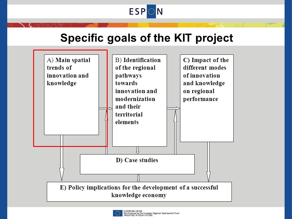 Specific goals of the KIT project B) Identification of the regional pathways towards innovation and modernization and their territorial elements A) Main spatial trends of innovation and knowledge C) Impact of the different modes of innovation and knowledge on regional performance D) Case studies E) Policy implications for the development of a successful knowledge economy