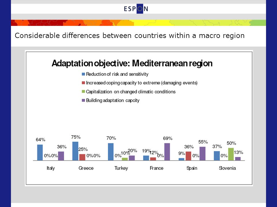 Considerable differences between countries within a macro region