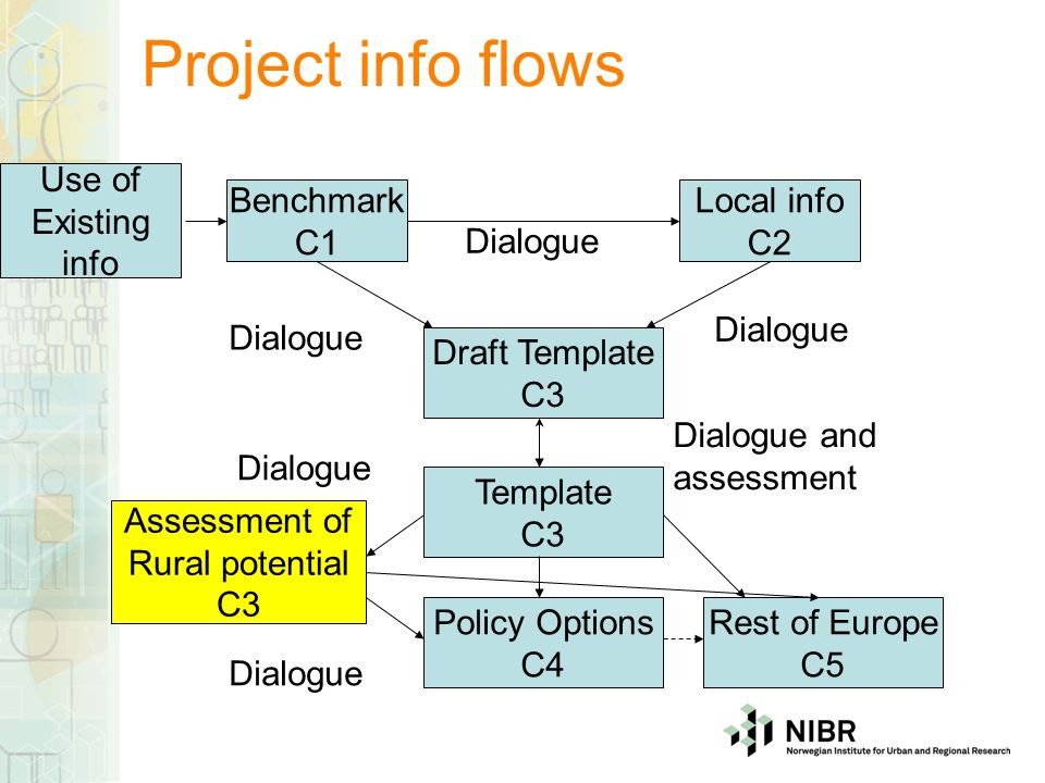 Project info flows Benchmark C1 Local info C2 Dialogue Use of Existing info Draft Template C3 Template C3 Dialogue and assessment Assessment of Rural potential C3 Policy Options C4 Rest of Europe C5 Dialogue