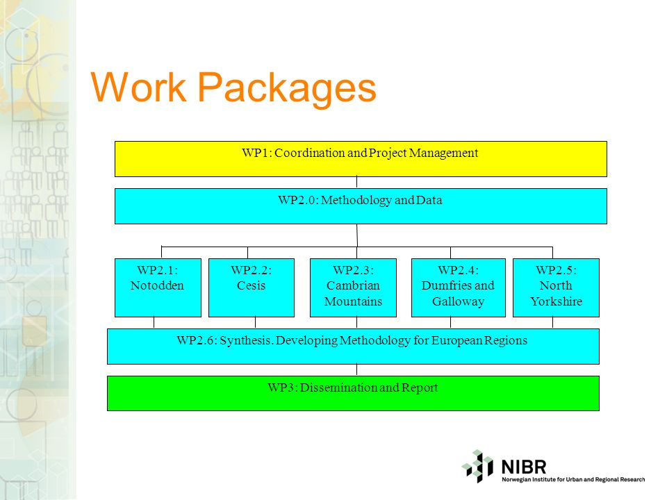 Work Packages WP1: Coordination and Project Management WP2.0: Methodology and Data WP2.1: Notodden WP2.4: Dumfries and Galloway WP2.3: Cambrian Mountains WP2.5: North Yorkshire WP2.2: Cesis WP2.6: Synthesis.