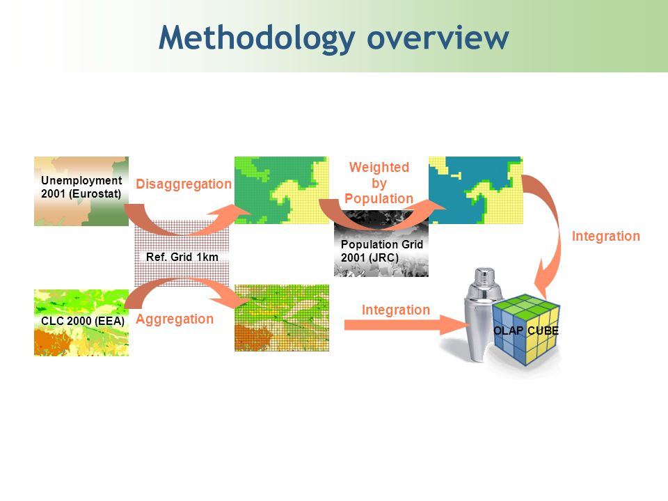Methodology overview OLAP CUBE Ref.