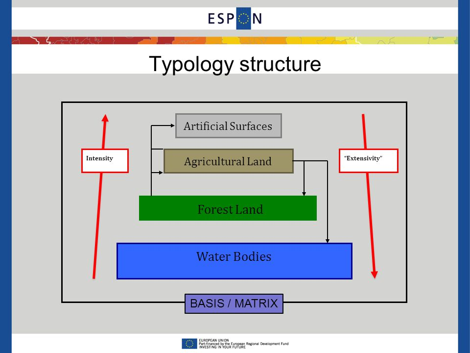 Typology structure Artificial Surfaces Agricultural Land Forest Land Water Bodies ExtensivityIntensity BASIS / MATRIX