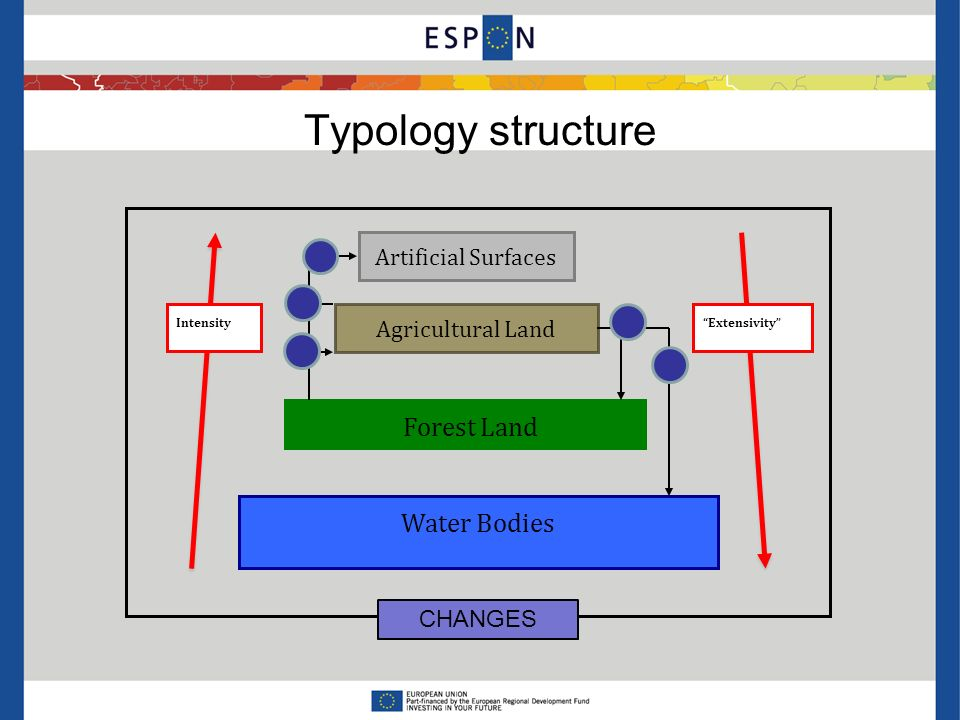 Typology structure Artificial Surfaces Agricultural Land Forest Land Water Bodies ExtensivityIntensity CHANGES