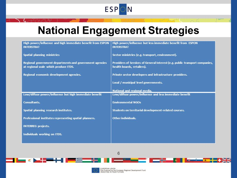 National Engagement Strategies 6 High power/influence and high immediate benefit from ESPON INTERSTRAT Spatial planning ministries Regional government departments and government agencies at regional scale which produce ITDS.