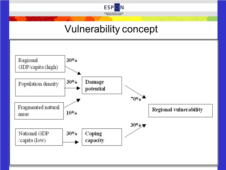 Vulnerability concept