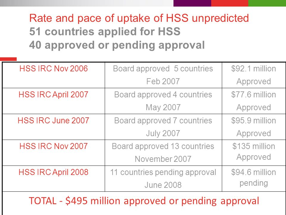 Rate and pace of uptake of HSS unpredicted 51 countries applied for HSS 40 approved or pending approval HSS IRC Nov 2006Board approved 5 countries Feb