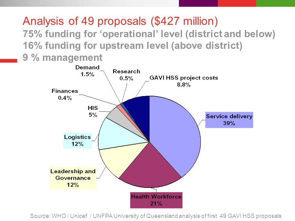 Analysis of 49 proposals ($427 million) 75% funding for operational level (district and below) 16% funding for upstream level (above district) 9 % man