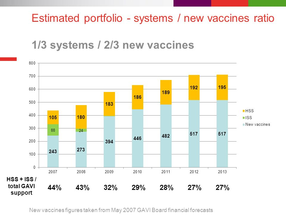 Estimated portfolio - systems / new vaccines ratio 1/3 systems / 2/3 new vaccines New vaccines figures taken from May 2007 GAVI Board financial forecasts 44%43%32%29%28%27% HSS + ISS / total GAVI support