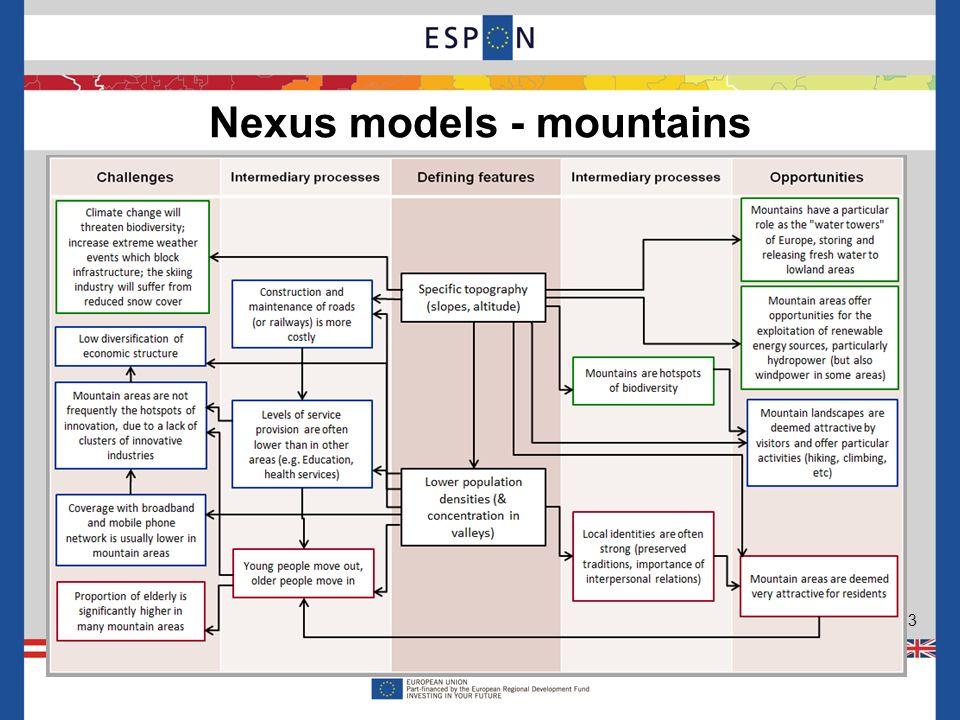 Nexus models - mountains 13