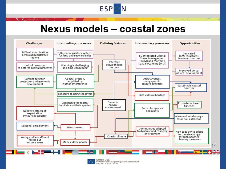 Nexus models – coastal zones 14