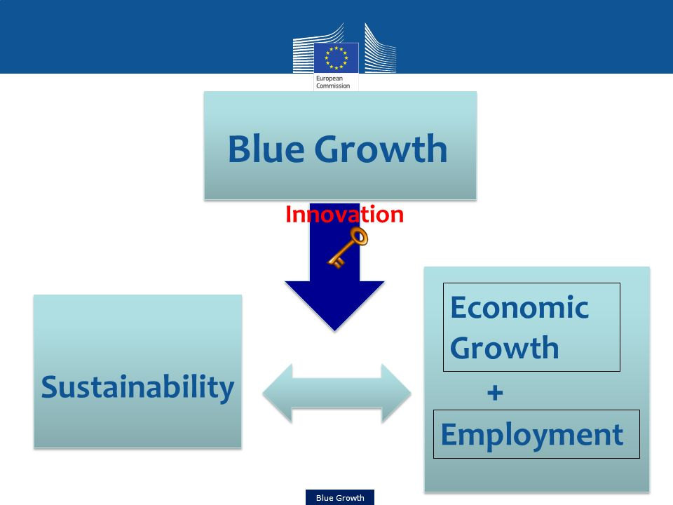 Innovation Sustainability Economic Growth Employment +