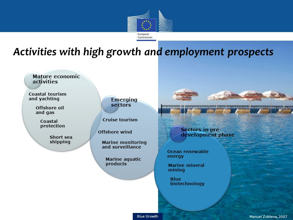 Activities with high growth and employment prospects Manuel Zublena, 2007 Blue Growth Mature economic activities Coastal tourism and yachting Offshore