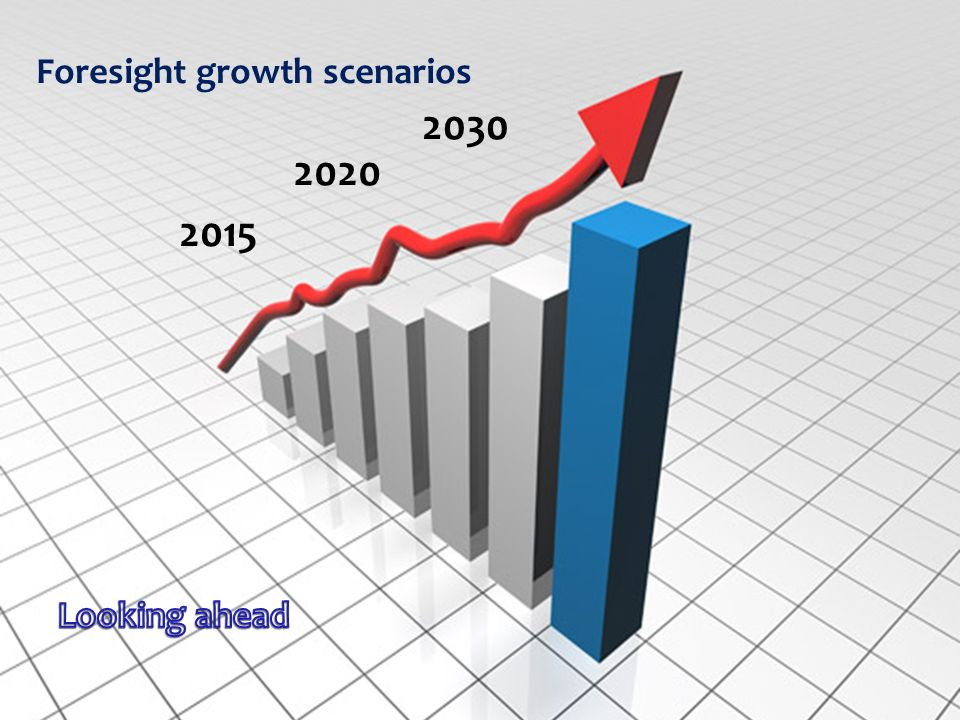 2015 2020 2030 Foresight growth scenarios