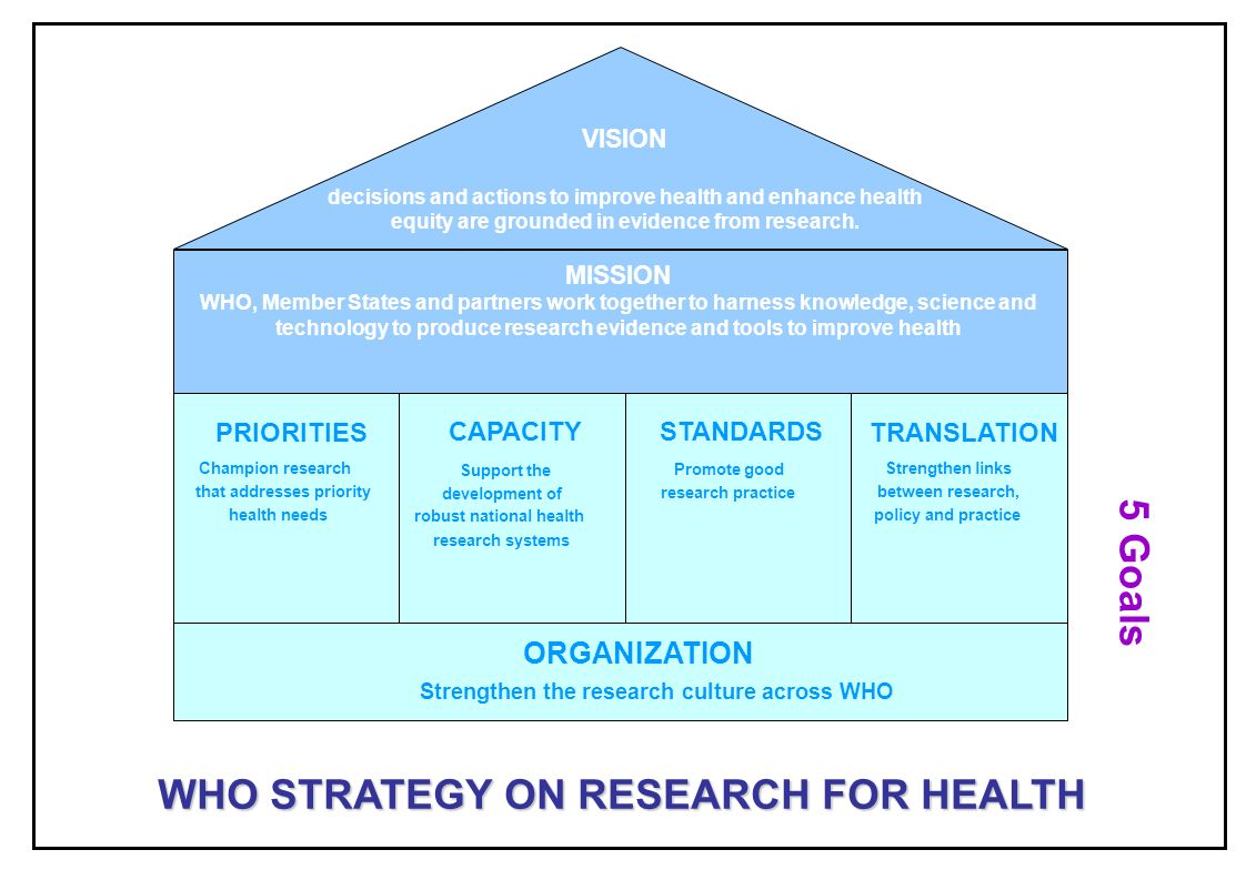 ORGANIZATION Strengthen the research culture across WHO STANDARDS Promote good research practice TRANSLATION Strengthen links between research, policy