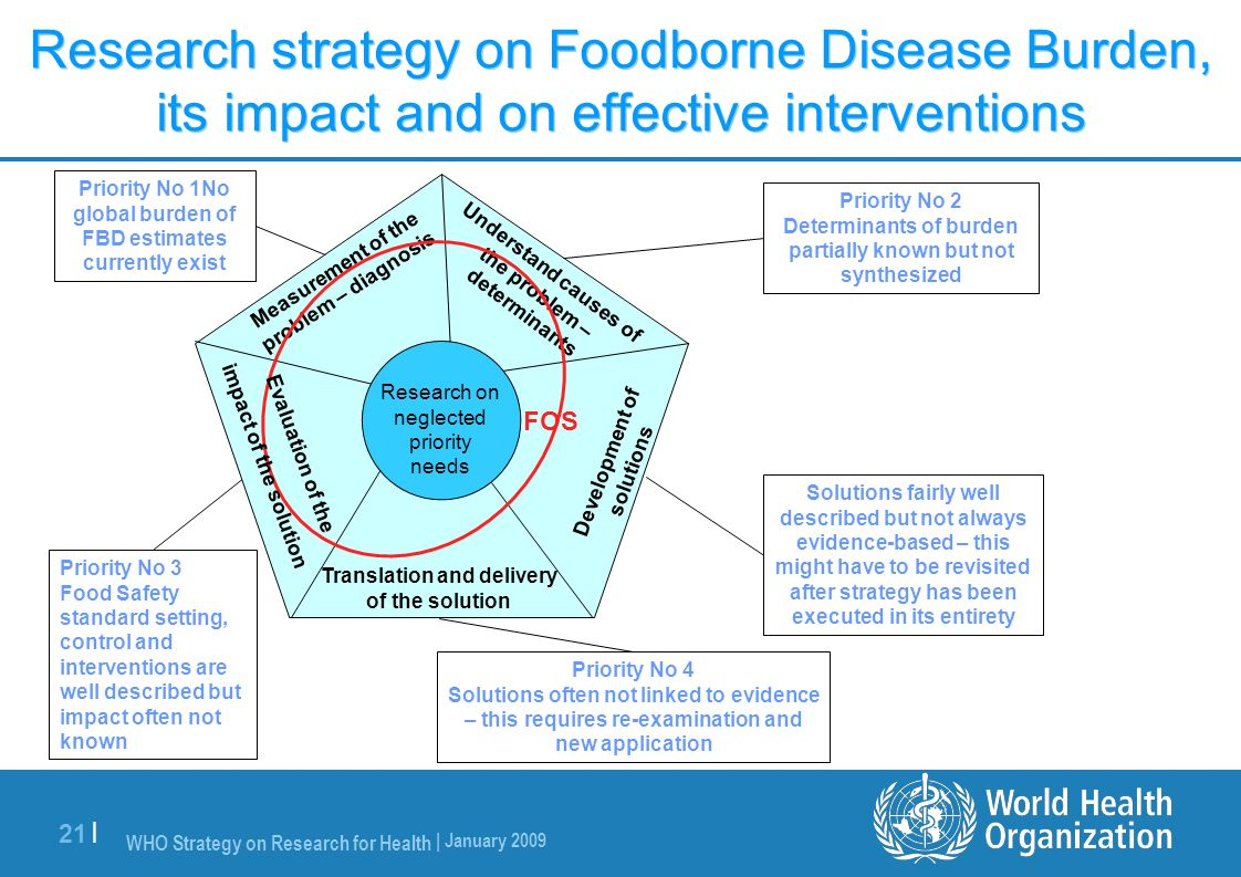 WHO Strategy on Research for Health | January 2009 21 | Research strategy on Foodborne Disease Burden, its impact and on effective interventions Resea