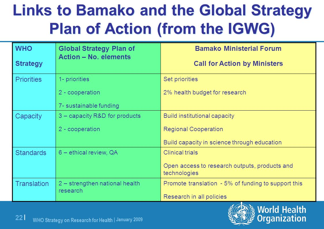 WHO Strategy on Research for Health | January 2009 22 | Links to Bamako and the Global Strategy Plan of Action (from the IGWG) WHO Strategy Global Str