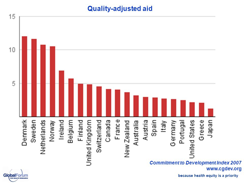 because health equity is a priority Commitment to Development Index 2007 www.cgdev.org Quality-adjusted aid