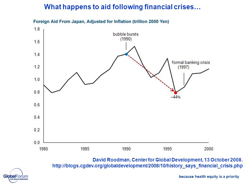 because health equity is a priority What happens to aid following financial crises… David Roodman, Center for Global Development, 13 October 2008. htt