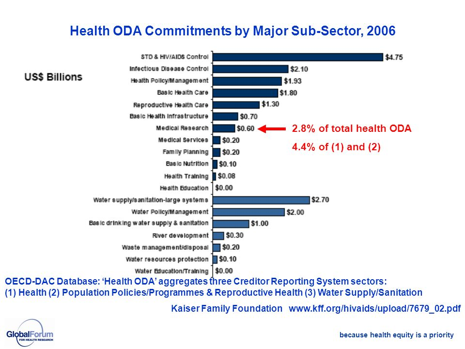 because health equity is a priority Health ODA Commitments by Major Sub-Sector, 2006 2.8% of total health ODA 4.4% of (1) and (2) OECD-DAC Database: H