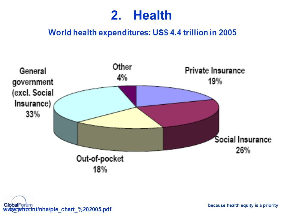 because health equity is a priority World health expenditures: US$ 4.4 trillion in 2005 www.who.int/nha/pie_chart_%202005.pdf 2.Health