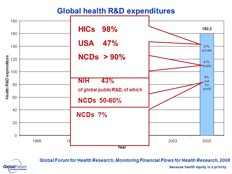 because health equity is a priority Global health R&D expenditures Global Forum for Health Research, Monitoring Financial Flows for Health Research, 2