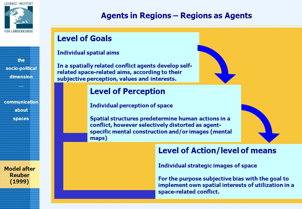 12 Agents in Regions – Regions as Agents the socio-political dimension … communication about spaces Level of Goals Individual spatial aims In a spatially related conflict agents develop self- related space-related aims, according to their subjective perception, values and interests.